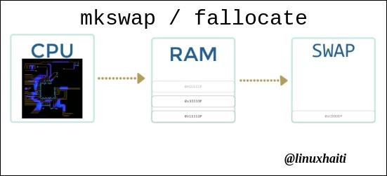 mkswap – konfigure swap soulinux
