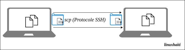 Comment transférer des fichiers avecscp?